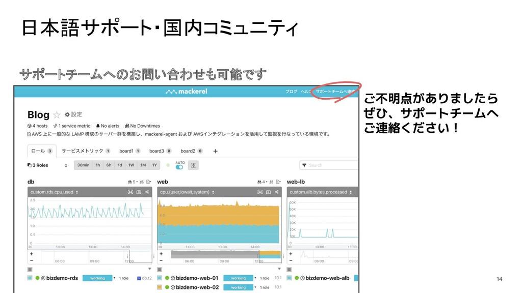 日本語サポート・国内コミュニティ サポートチームへのお問い合わせも可能です 14 ご不明点があ...