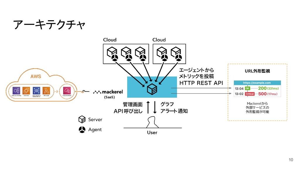 アーキテクチャ 10 (SaaS) URL外形監視 Mackerelから 外部サービスの 外形...