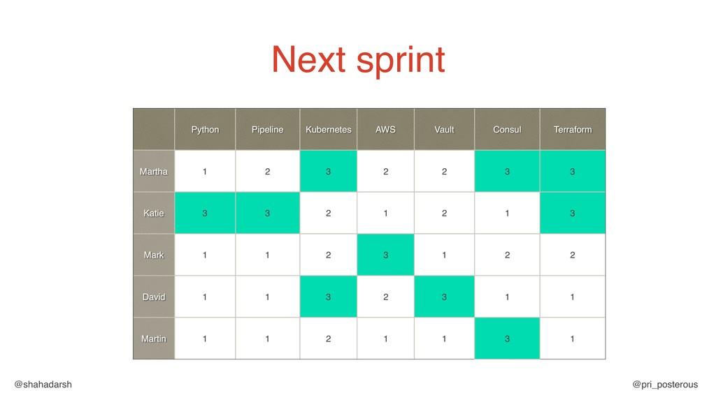 @shahadarsh @pri_posterous Next sprint Python P...