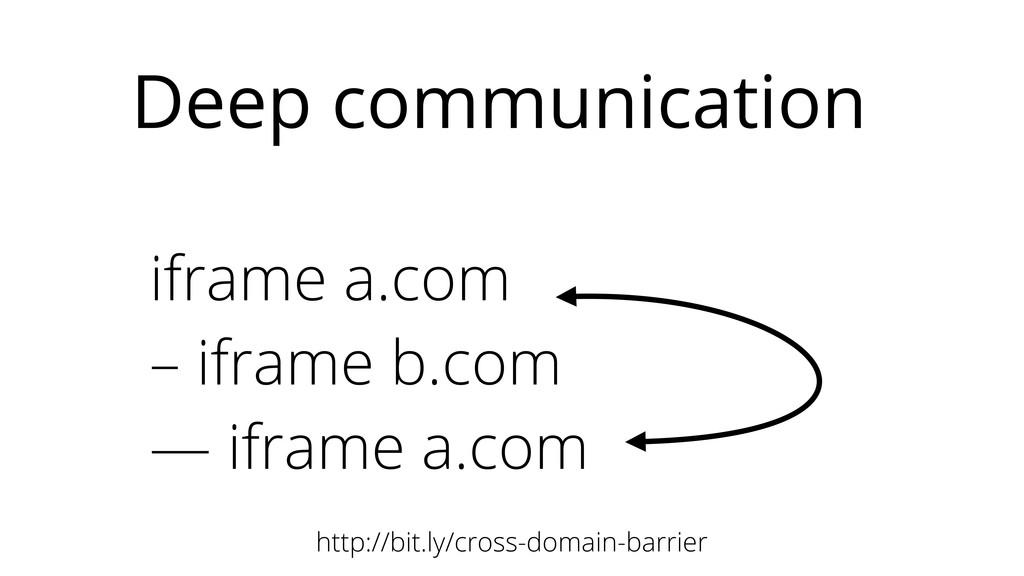 iframe a.com – iframe b.com — iframe a.com Deep...