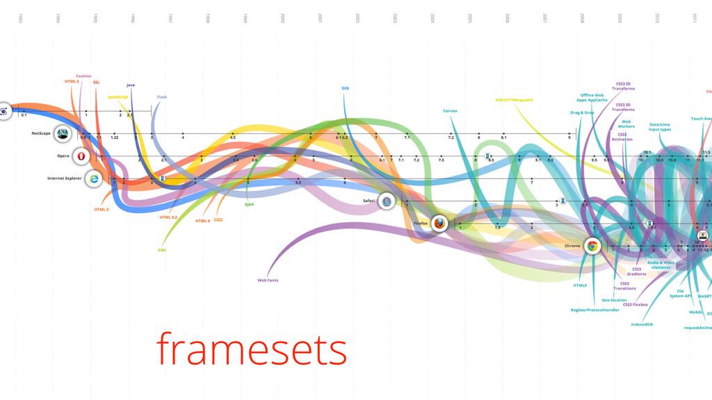 framesets