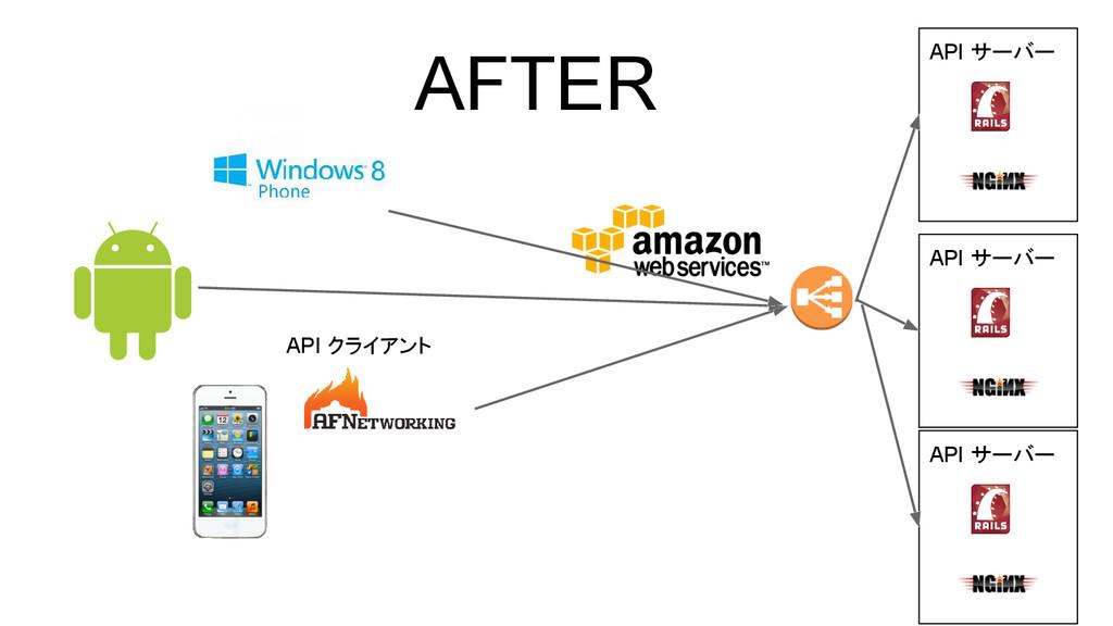 API サーバー AFTER API クライアント API サーバー API サーバー