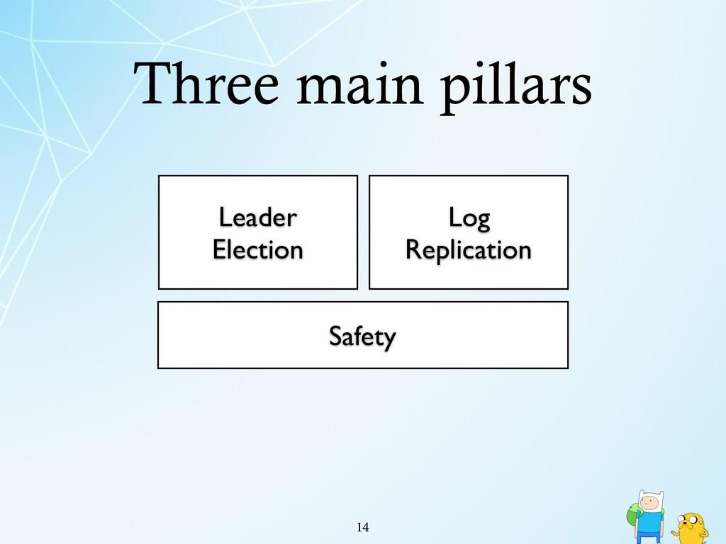 Three main pillars !14 Leader Election Log Repl...