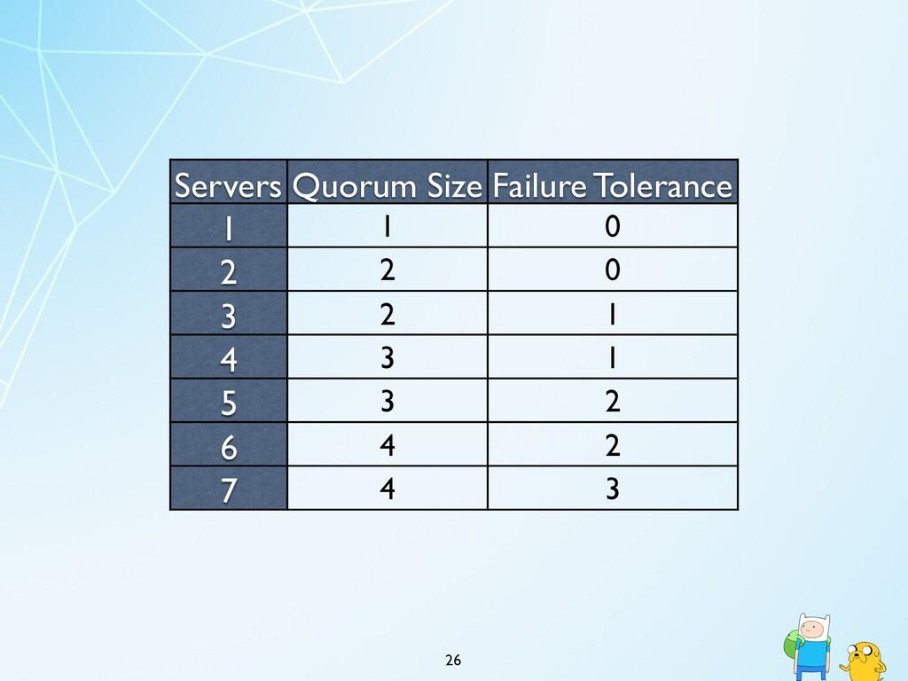 26 Servers Quorum Size Failure Tolerance 1 1 0 ...