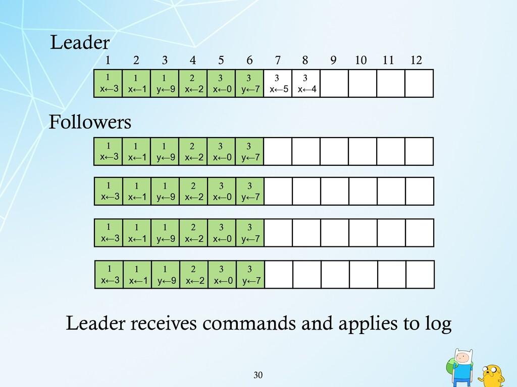 !30 Leader 1 2 3 4 5 6 7 8 9 10 11 12 1 x←3 1 x...