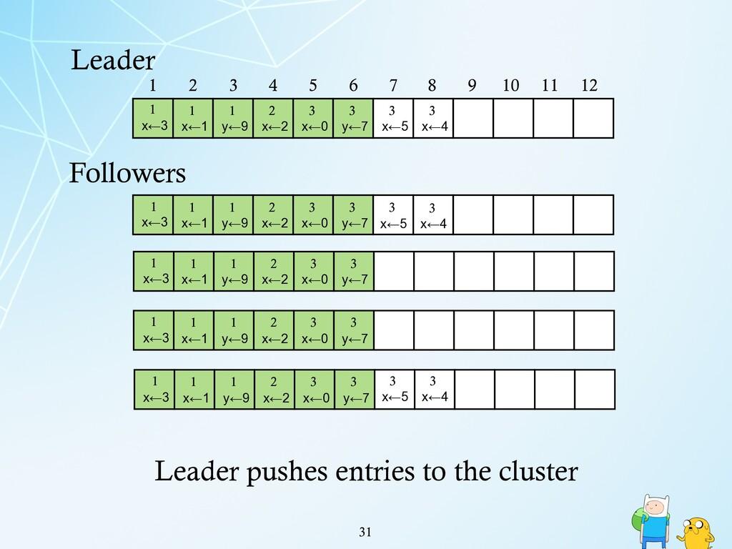 !31 Leader 1 2 3 4 5 6 7 8 9 10 11 12 1 x←3 1 x...