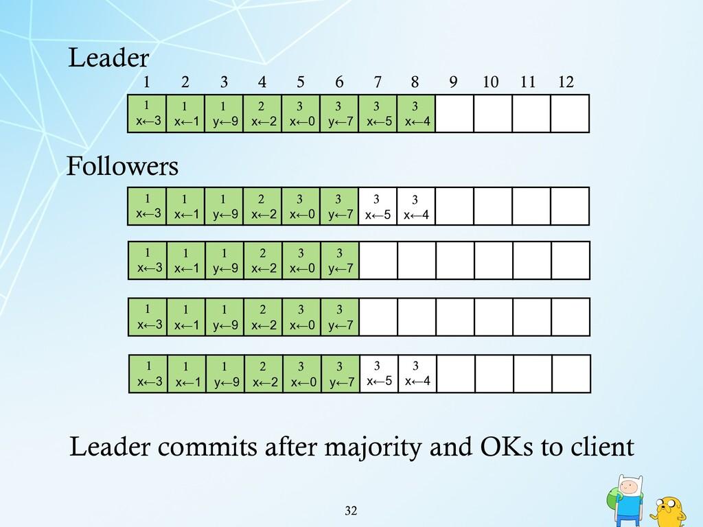 !32 Leader 1 2 3 4 5 6 7 8 9 10 11 12 1 x←3 1 x...