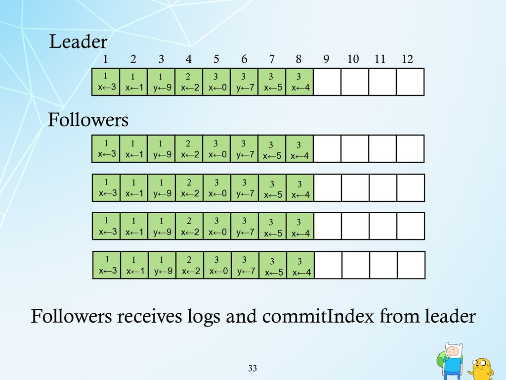 !33 Leader 1 2 3 4 5 6 7 8 9 10 11 12 1 x←3 1 x...