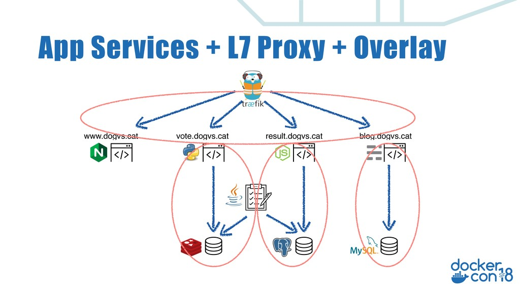 App Services + L7 Proxy + Overlay www.dogvs.cat...