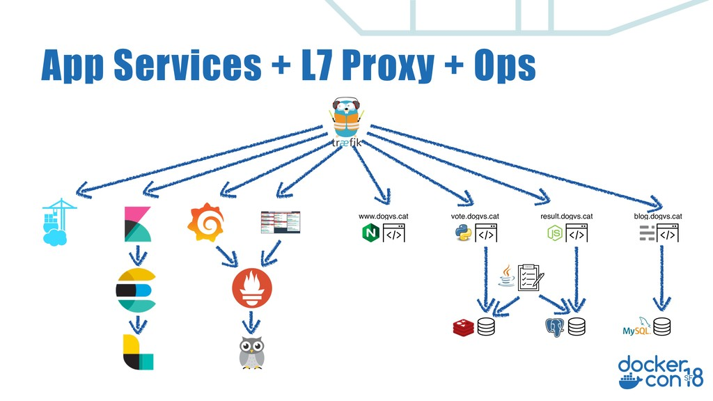 App Services + L7 Proxy + Ops www.dogvs.cat vot...
