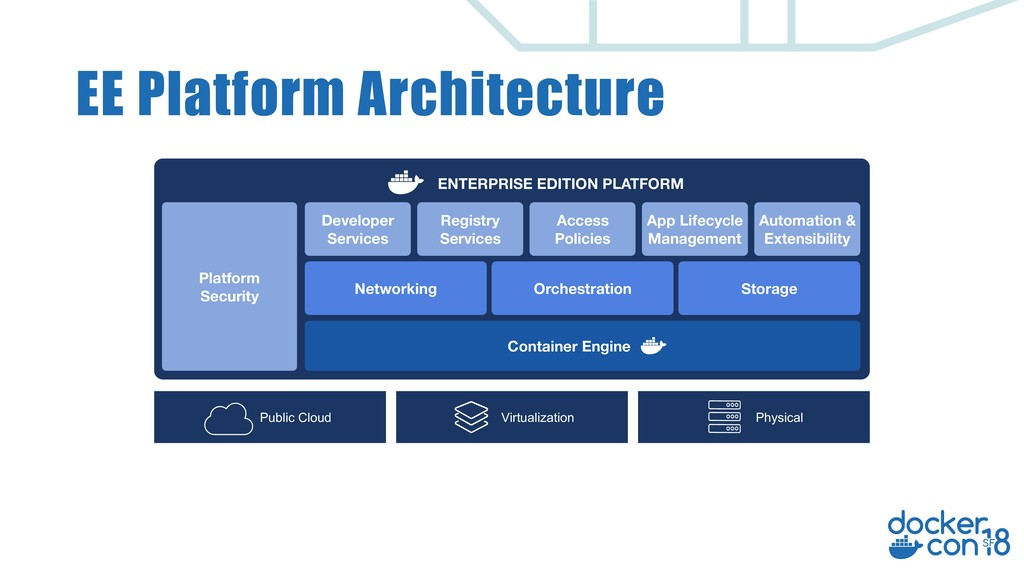 EE Platform Architecture Physical Virtualizatio...