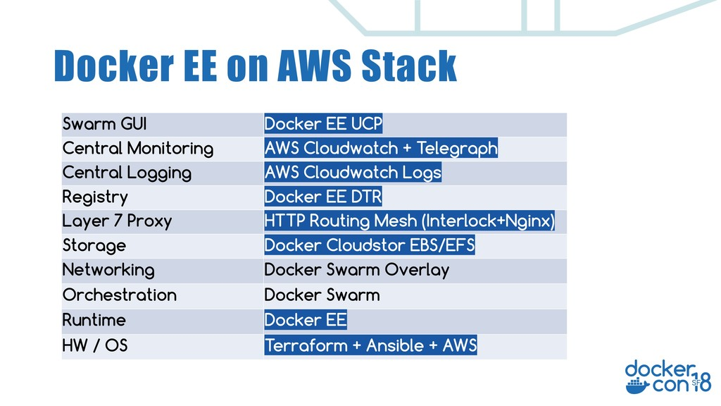 Docker EE on AWS Stack Swarm GUI Docker EE UCP ...