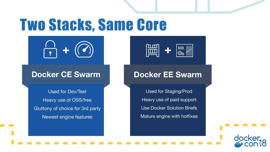 Two Stacks, Same Core Docker CE Swarm Used for ...