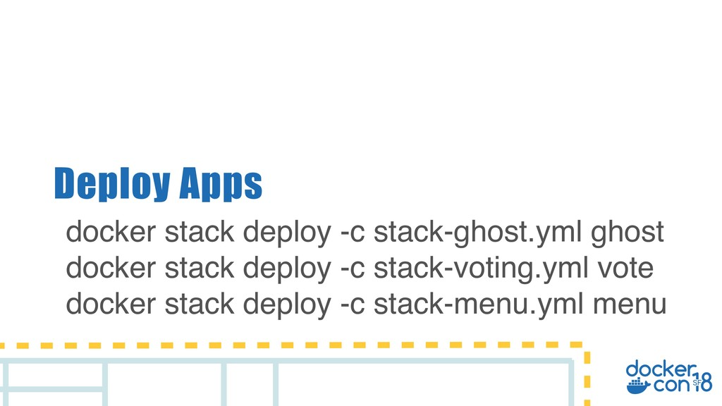 Deploy Apps docker stack deploy -c stack-ghost....
