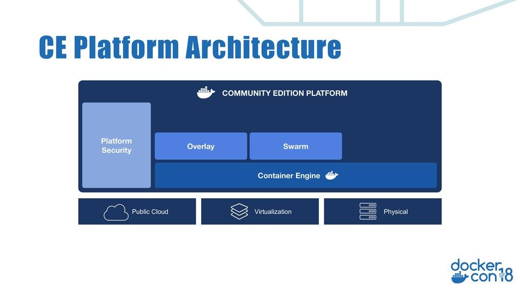 CE Platform Architecture Public Cloud Overlay S...