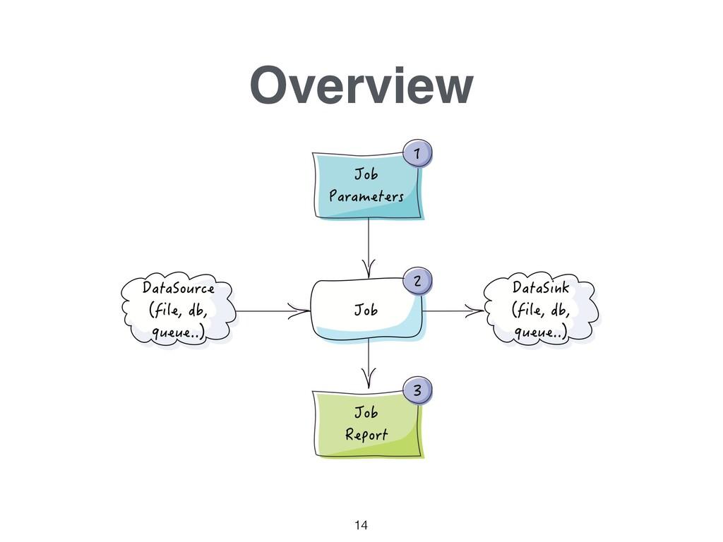 Overview 14