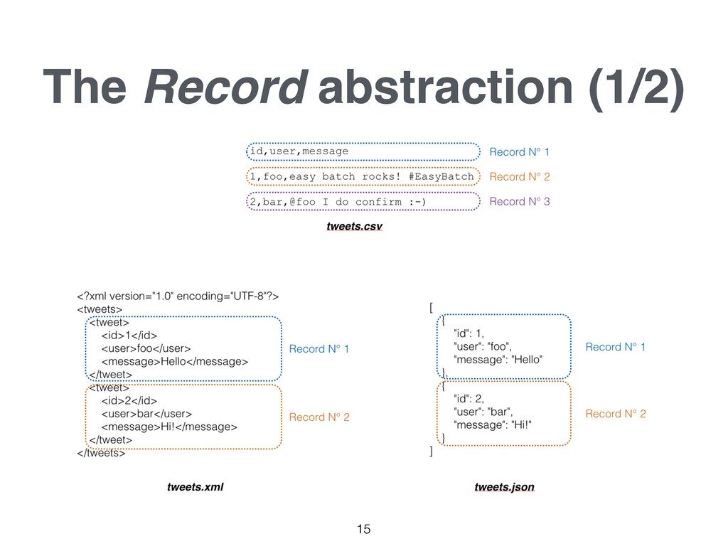 The Record abstraction (1/2) 15