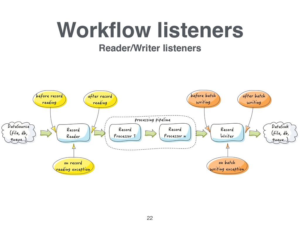 Workflow listeners Reader/Writer listeners 22