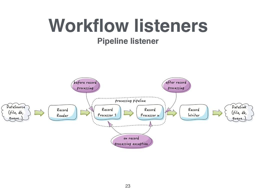 Workflow listeners Pipeline listener 23