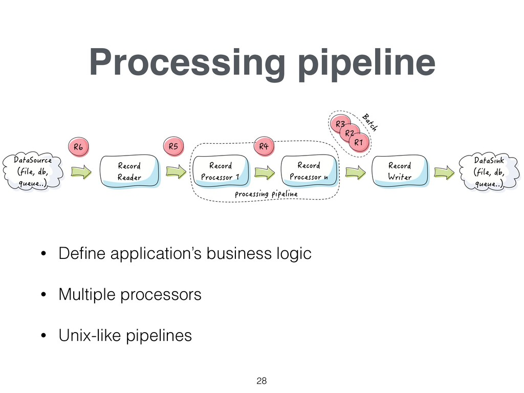 Processing pipeline • Define application's busin...