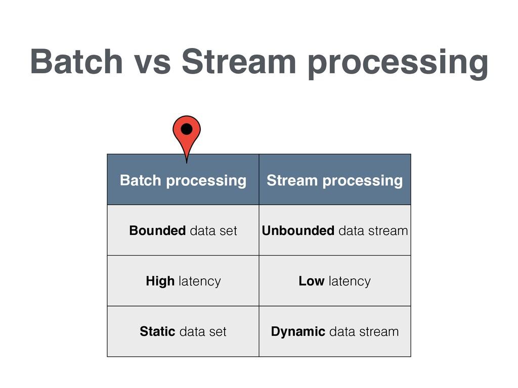 Batch vs Stream processing Batch processing Str...