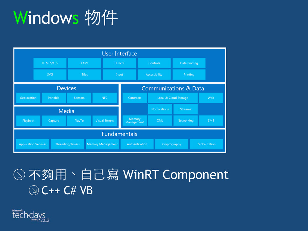 Windows 物件 不夠⽤用、⾃自⼰己寫 WinRT Component C++ C# VB