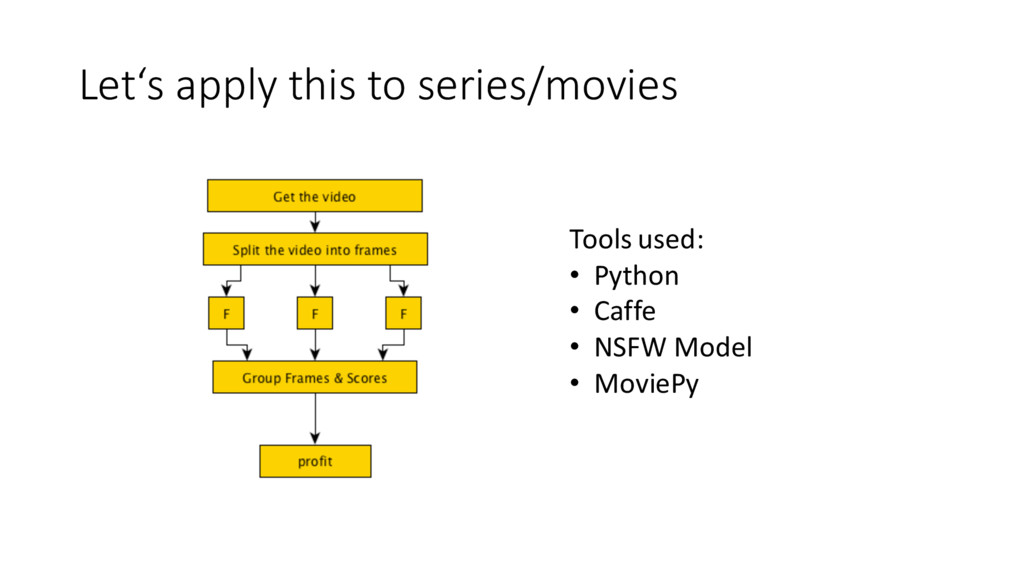 Let's apply this to series/movies Tools used...