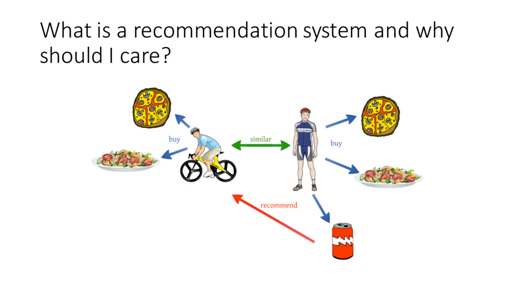 What is a recommendation system and why shou...