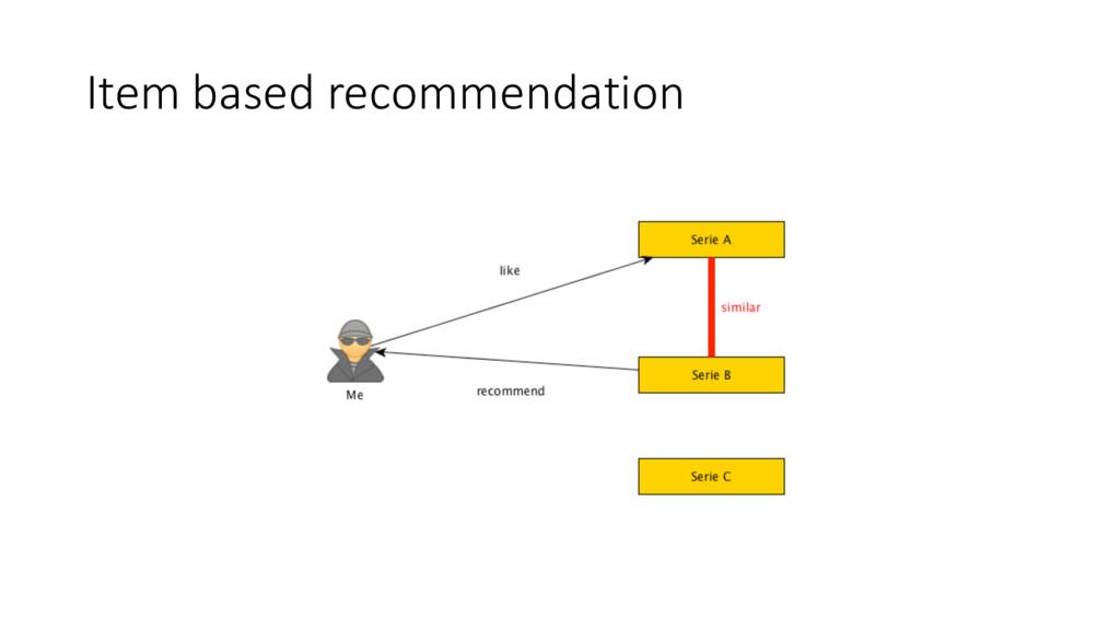 Item based recommendation