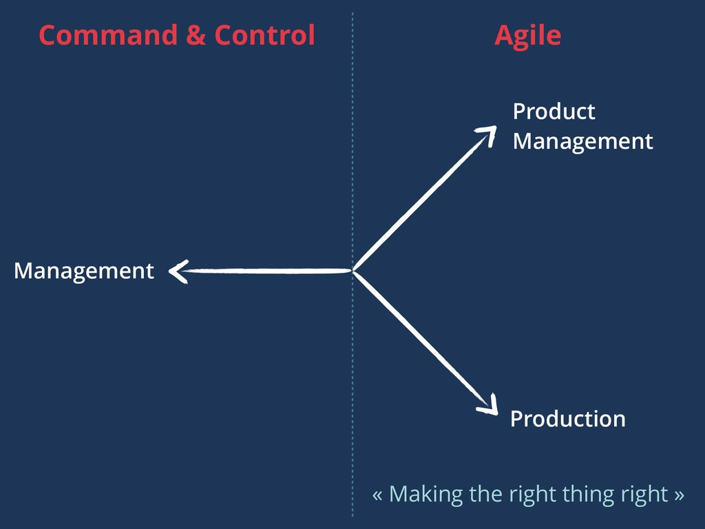 Product Management Production Management Agile ...