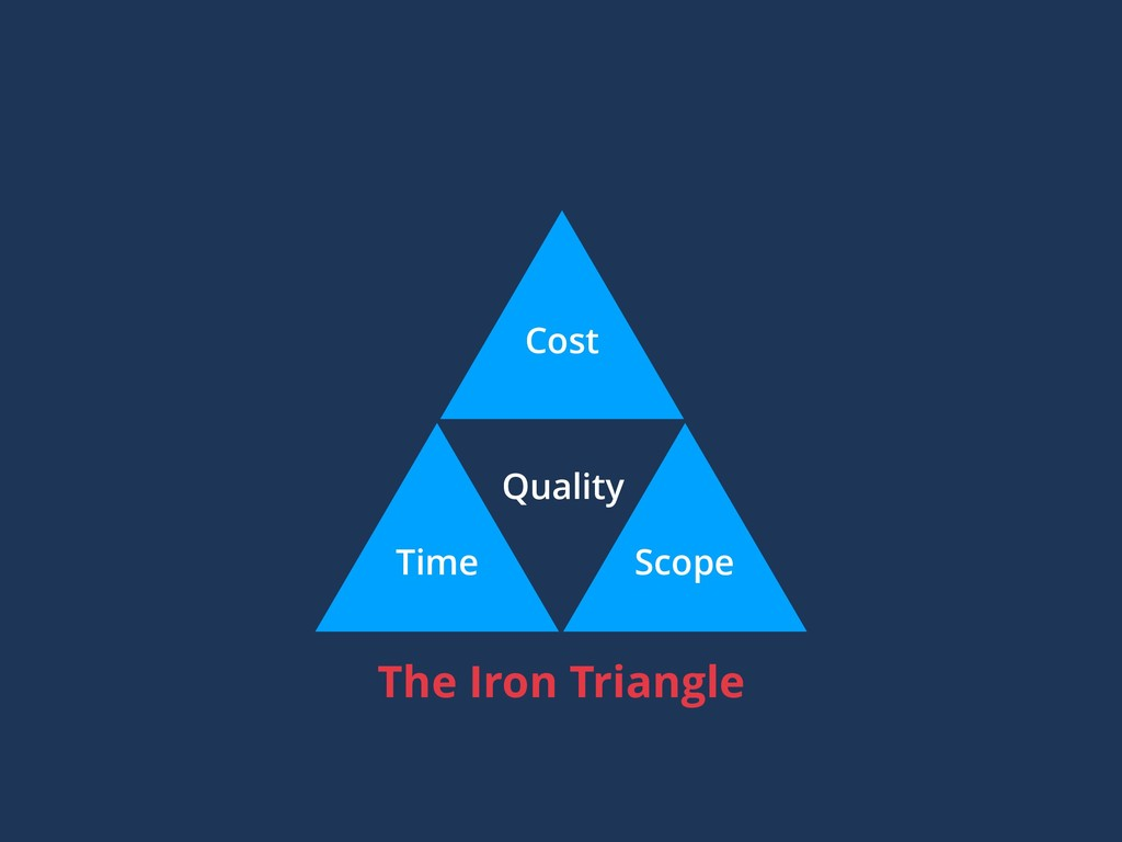 Cost Time Scope Quality The Iron Triangle