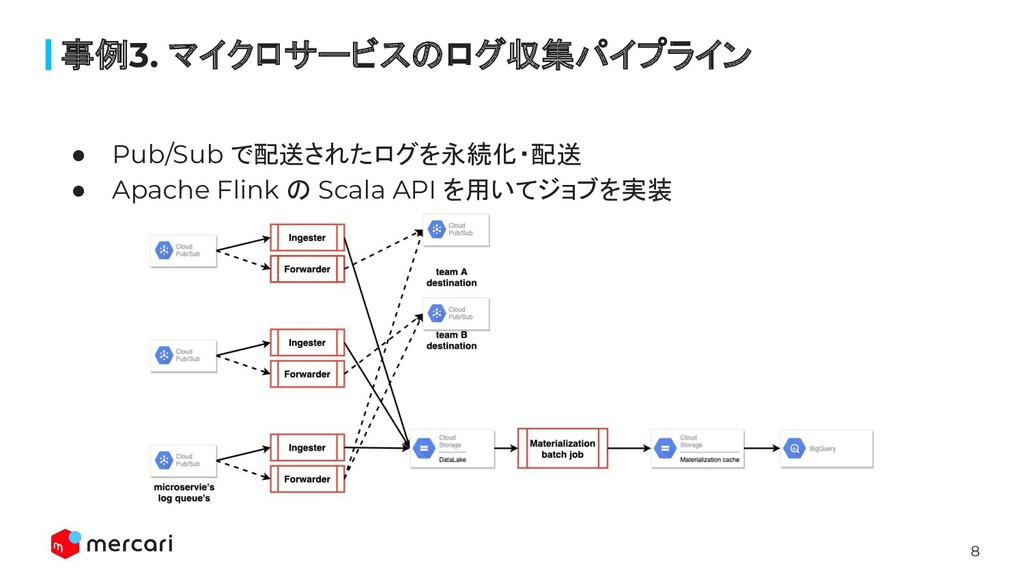 8 ● Pub/Sub で配送されたログを永続化・配送 ● Apache Flink の Sc...