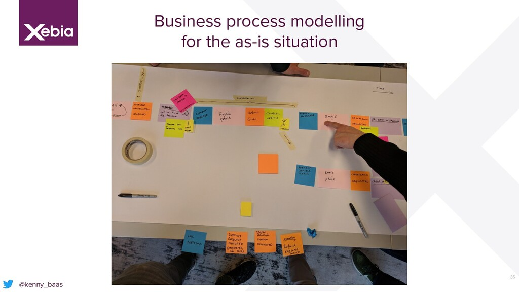 36 @kenny_baas Business process modelling for t...