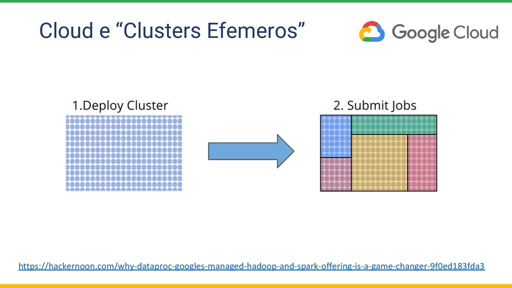 "Cloud e ""Clusters Efemeros"" https://hackernoon...."