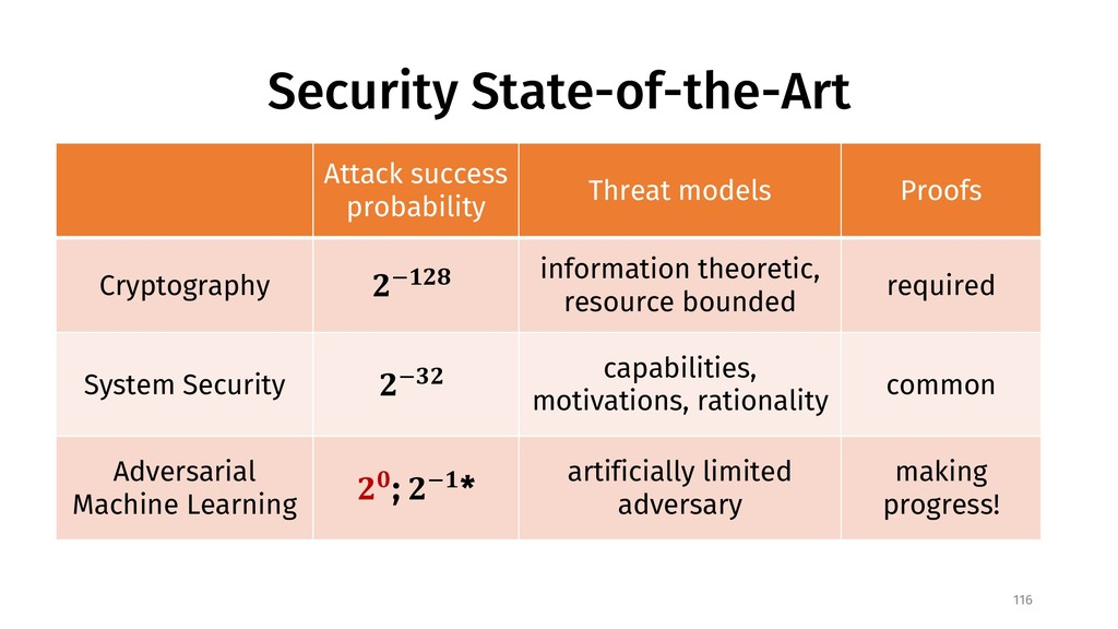 Security State-of-the-Art Attack success probab...