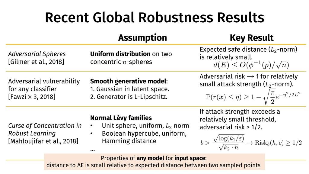 Assumption Key Result Adversarial Spheres [Gilm...