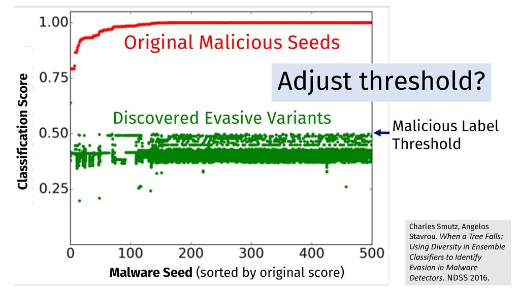 Discovered Evasive Variants Malicious Label Thr...