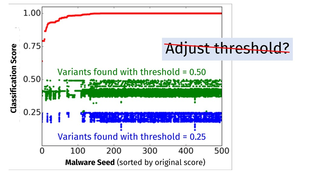 Variants found with threshold = 0.25 Variants f...