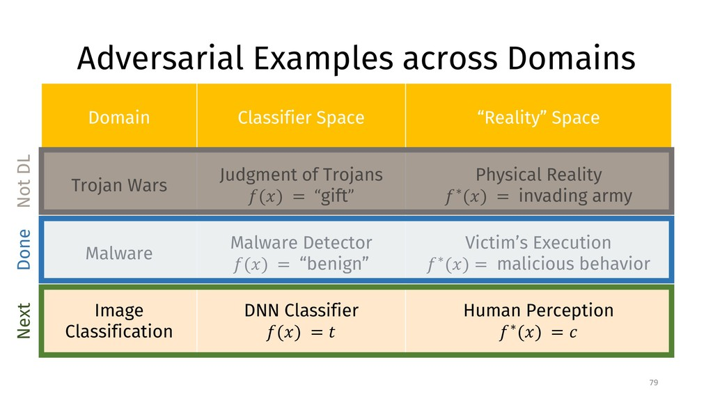 Adversarial Examples across Domains 79 Domain C...