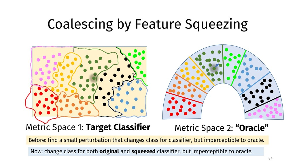 Coalescing by Feature Squeezing 84 Metric Space...