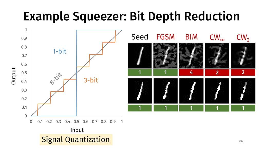 Example Squeezer: Bit Depth Reduction 0 0.1 0.2...
