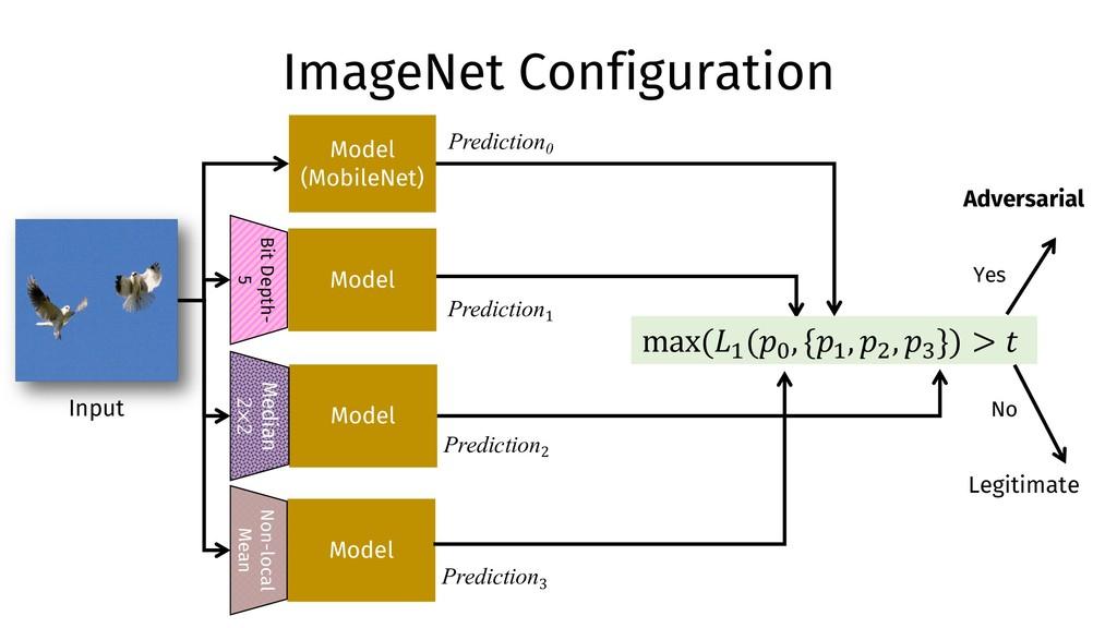 ImageNet Configuration Model (MobileNet) Model ...