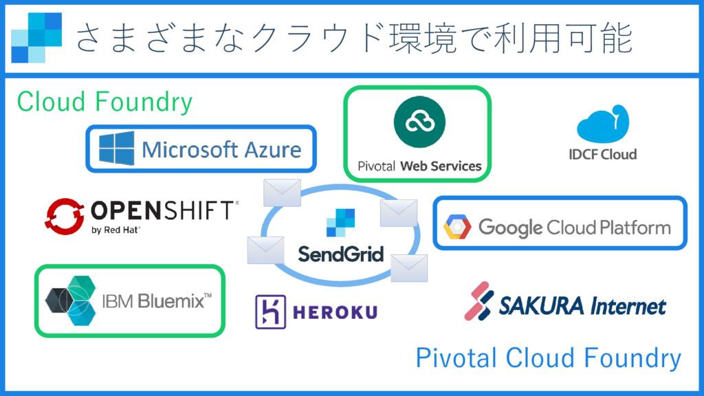 さまざまなクラウド環境で利用可能 Cloud Foundry Pivotal Cloud Fo...