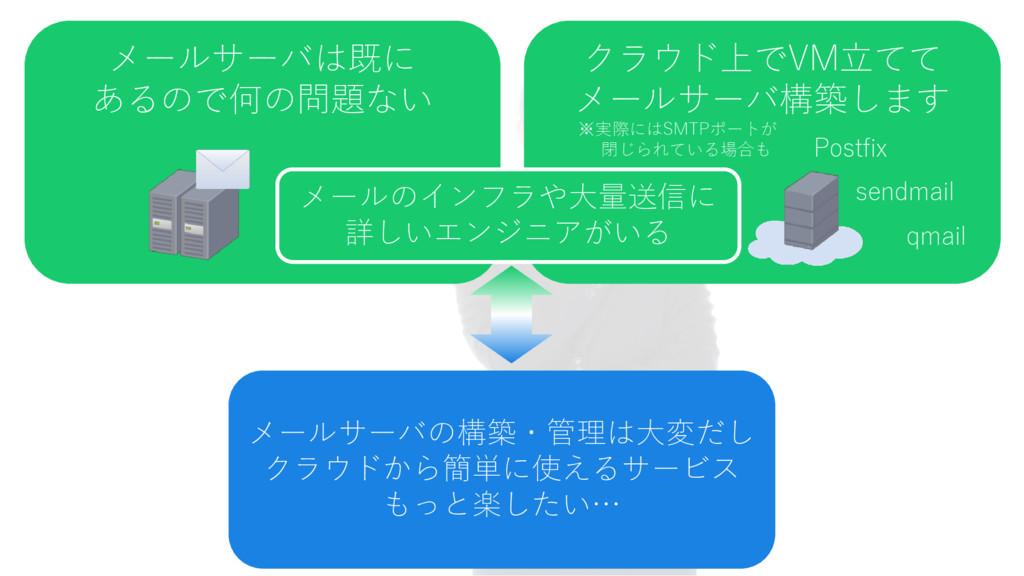 メールサーバの構築・管理は大変だし クラウドから簡単に使えるサービス もっと楽したい… メール...