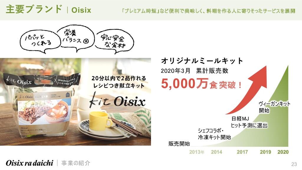 販売開始 シェフコラボ・ 冷凍キット開始 日経MJ ヒット予測に選出 ヴィーガンキット 開始 ...