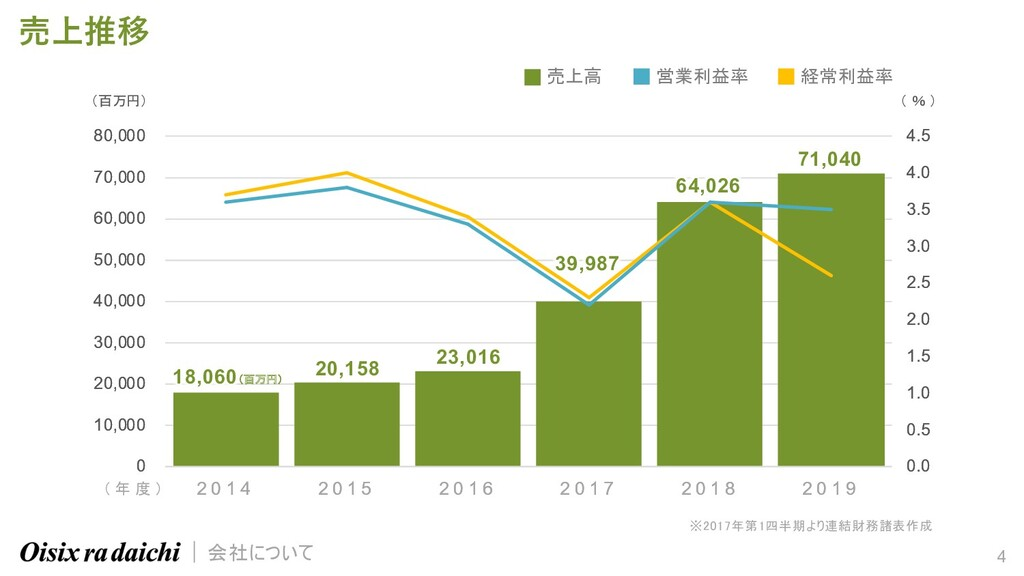 4 売上推移 ※2017年第1四半期より連結財務諸表作成 0.0 0.5 1.0 1.5 2....