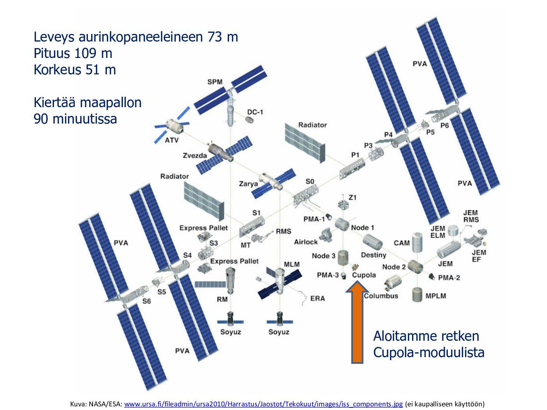 Kansainvälinen avaruusasema ISS (International ...