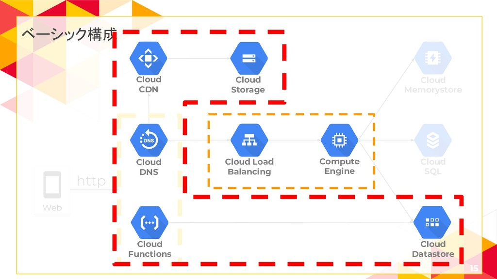 15 Cloud SQL Cloud Memorystore Web http ベーシック構成...