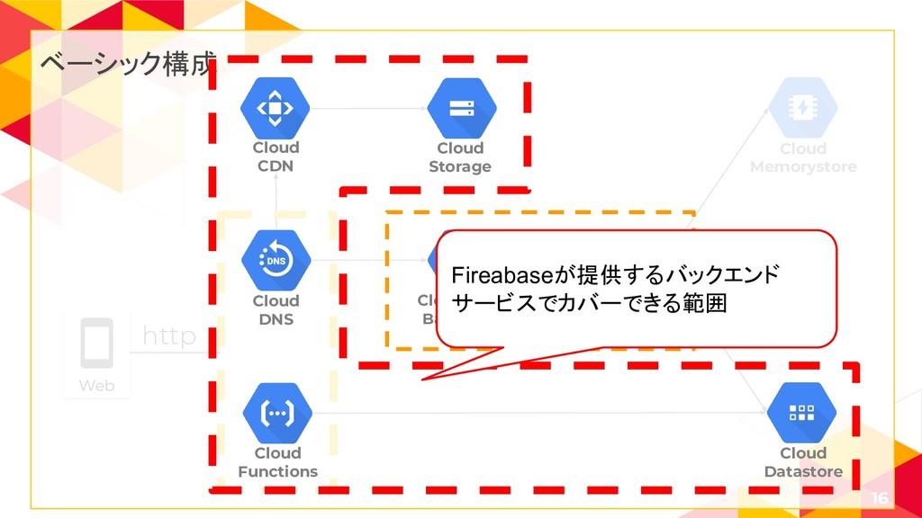16 Cloud SQL Cloud Memorystore Web http ベーシック構成...