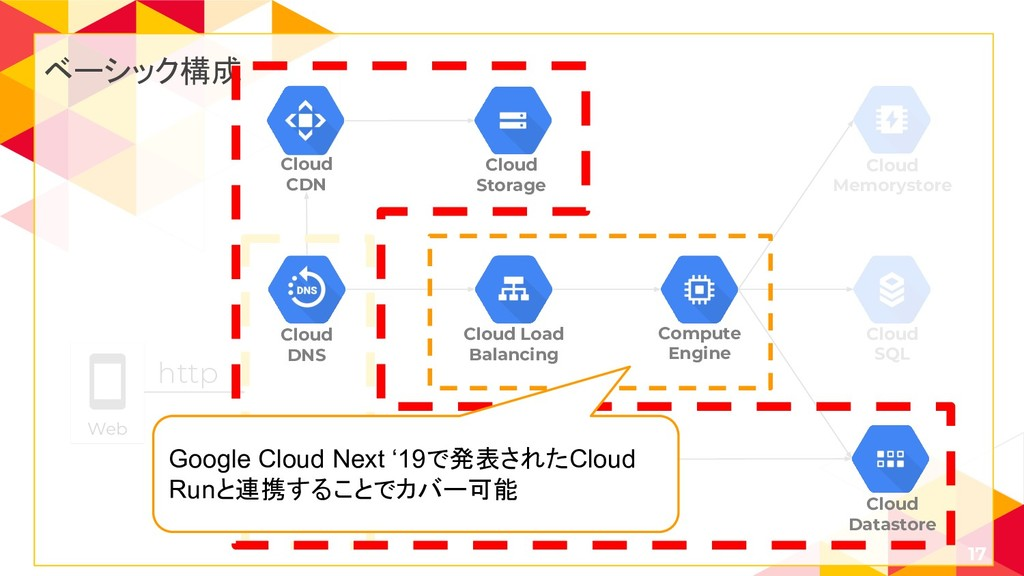 17 Cloud SQL Cloud Memorystore Web http ベーシック構成...